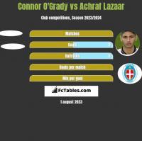 Connor O'Grady vs Achraf Lazaar h2h player stats