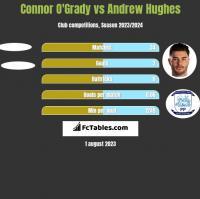 Connor O'Grady vs Andrew Hughes h2h player stats