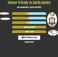 Connor O'Grady vs Curtis Davies h2h player stats
