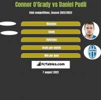 Connor O'Grady vs Daniel Pudil h2h player stats