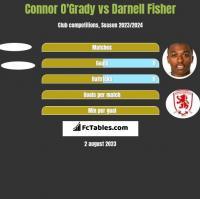 Connor O'Grady vs Darnell Fisher h2h player stats