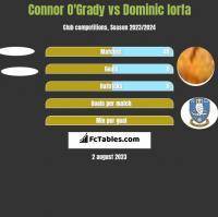 Connor O'Grady vs Dominic Iorfa h2h player stats