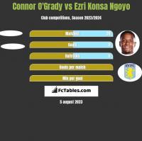 Connor O'Grady vs Ezri Konsa Ngoyo h2h player stats