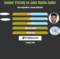 Connor O'Grady vs Jake Clarke-Salter h2h player stats