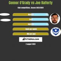 Connor O'Grady vs Joe Rafferty h2h player stats