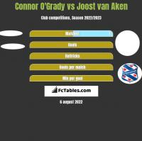 Connor O'Grady vs Joost van Aken h2h player stats