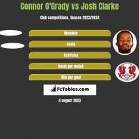 Connor O'Grady vs Josh Clarke h2h player stats