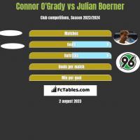 Connor O'Grady vs Julian Boerner h2h player stats