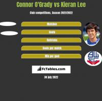 Connor O'Grady vs Kieran Lee h2h player stats