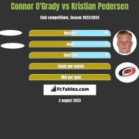 Connor O'Grady vs Kristian Pedersen h2h player stats