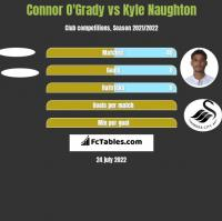 Connor O'Grady vs Kyle Naughton h2h player stats