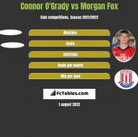 Connor O'Grady vs Morgan Fox h2h player stats