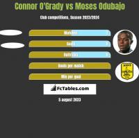 Connor O'Grady vs Moses Odubajo h2h player stats