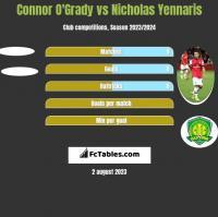 Connor O'Grady vs Nicholas Yennaris h2h player stats