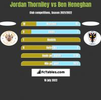 Jordan Thorniley vs Ben Heneghan h2h player stats