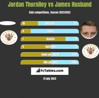 Jordan Thorniley vs James Husband h2h player stats