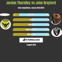 Jordan Thorniley vs John Brayford h2h player stats