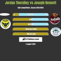 Jordan Thorniley vs Joseph Bennett h2h player stats