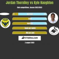 Jordan Thorniley vs Kyle Naughton h2h player stats
