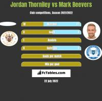 Jordan Thorniley vs Mark Beevers h2h player stats