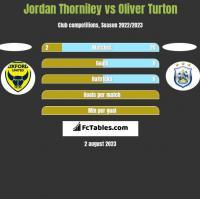 Jordan Thorniley vs Oliver Turton h2h player stats