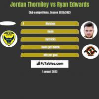 Jordan Thorniley vs Ryan Edwards h2h player stats