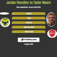 Jordan Thorniley vs Taylor Moore h2h player stats