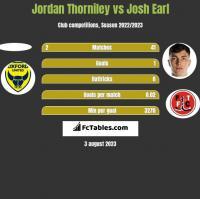 Jordan Thorniley vs Josh Earl h2h player stats