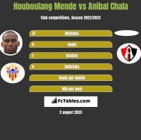 Houboulang Mende vs Anibal Chala h2h player stats