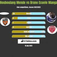 Houboulang Mende vs Bruno Ecuele Manga h2h player stats