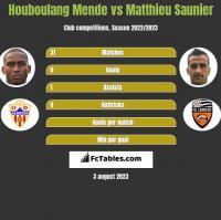 Houboulang Mende vs Matthieu Saunier h2h player stats