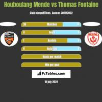 Houboulang Mende vs Thomas Fontaine h2h player stats