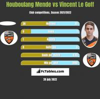 Houboulang Mende vs Vincent Le Goff h2h player stats