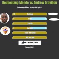 Houboulang Mende vs Andrew Gravillon h2h player stats