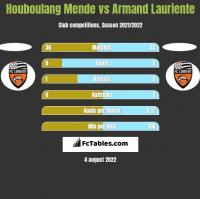 Houboulang Mende vs Armand Lauriente h2h player stats