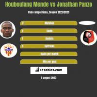 Houboulang Mende vs Jonathan Panzo h2h player stats
