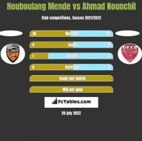 Houboulang Mende vs Ahmad Nounchil h2h player stats