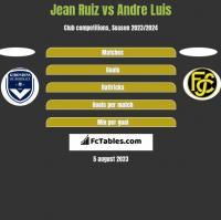 Jean Ruiz vs Andre Luis h2h player stats