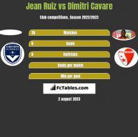 Jean Ruiz vs Dimitri Cavare h2h player stats