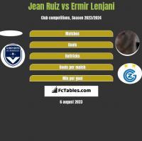 Jean Ruiz vs Ermir Lenjani h2h player stats