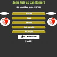 Jean Ruiz vs Jan Bamert h2h player stats