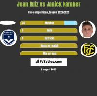 Jean Ruiz vs Janick Kamber h2h player stats