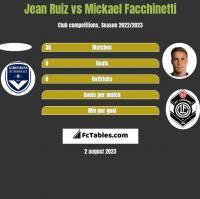 Jean Ruiz vs Mickael Facchinetti h2h player stats