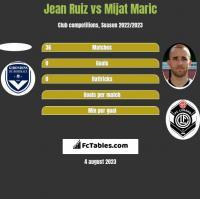 Jean Ruiz vs Mijat Maric h2h player stats