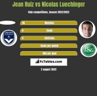 Jean Ruiz vs Nicolas Luechinger h2h player stats