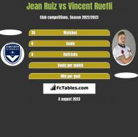 Jean Ruiz vs Vincent Ruefli h2h player stats