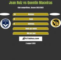 Jean Ruiz vs Quentin Maceiras h2h player stats
