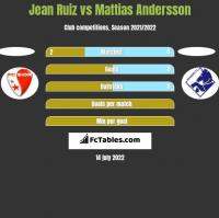 Jean Ruiz vs Mattias Andersson h2h player stats