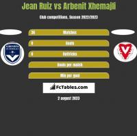 Jean Ruiz vs Arbenit Xhemajli h2h player stats