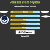 Jean Ruiz vs Leo Seydoux h2h player stats
